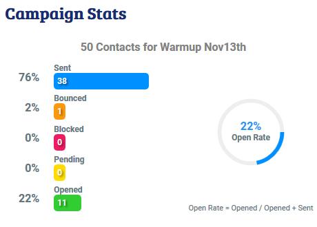 mailrush.io campaign statistics