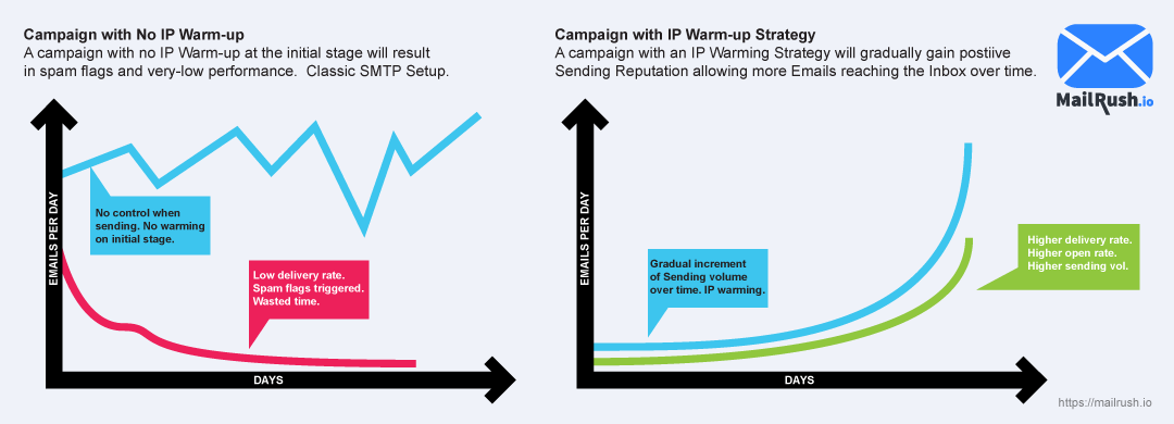 ip warming strategy